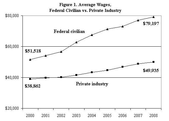 cato chart on federal private wage difference.png