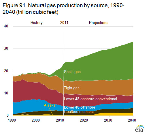 Shale -- Portion of natural gas production CHART.jpg