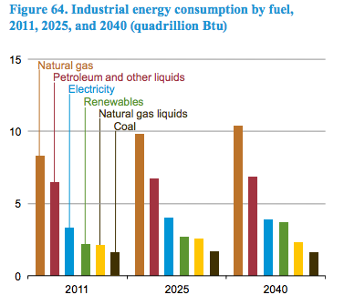 Shale gas -- Greater dependency -- CHART.png