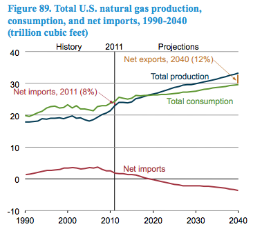 shale gas -- Natural gas exports -- CHART.png
