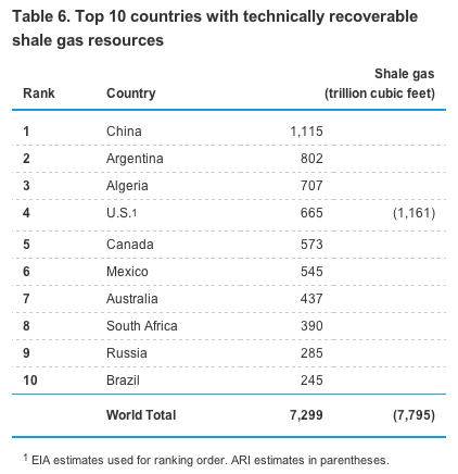 shale gas -- countries ranked shale gas -- CHART.png