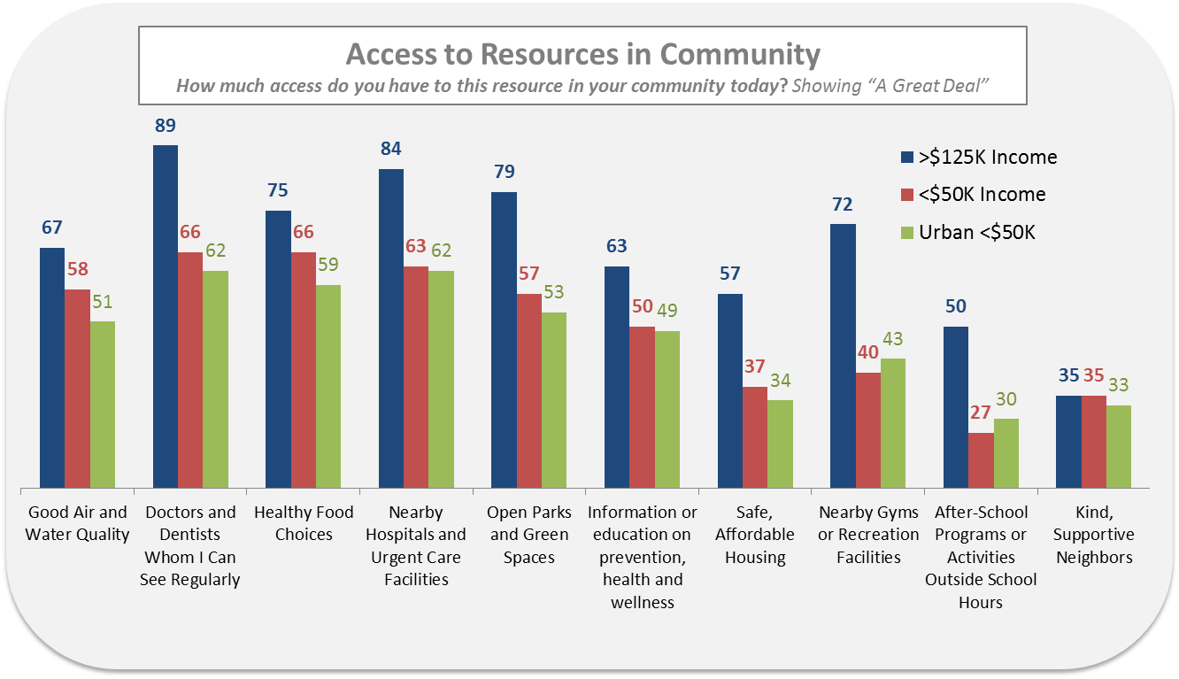 accesstoresources.png
