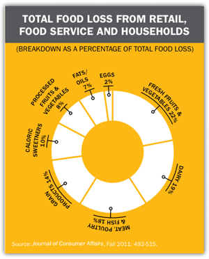 foodwaste-chart-300.png