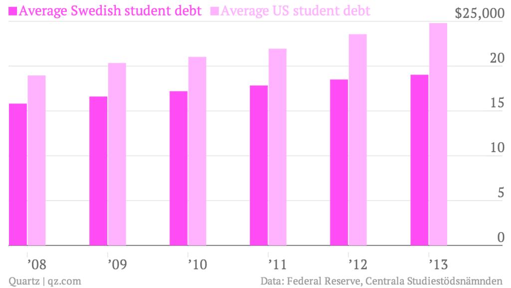 average-swedish-student-debt-average-us-student-debt_chart-1.png