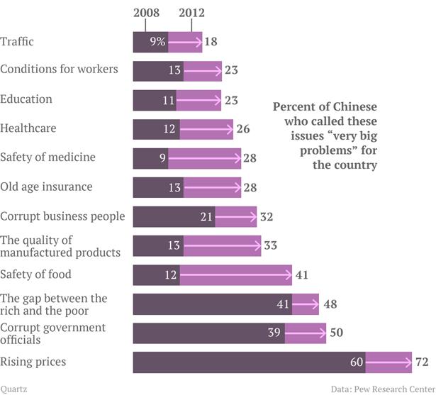 chinas-perception-of-very-big-problems3-615.jpg
