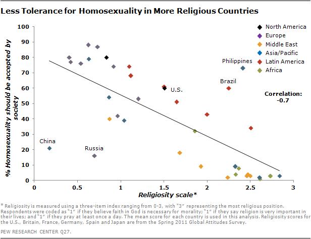 religious-homosex-graph (1).png