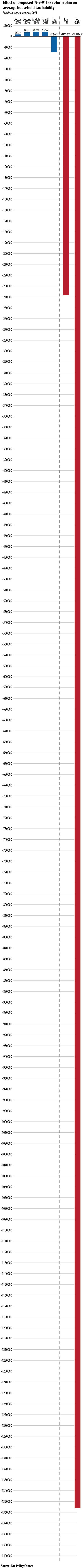 Average-tax-change-from-9-9-9-plan-10-18-2011-OPT.jpg