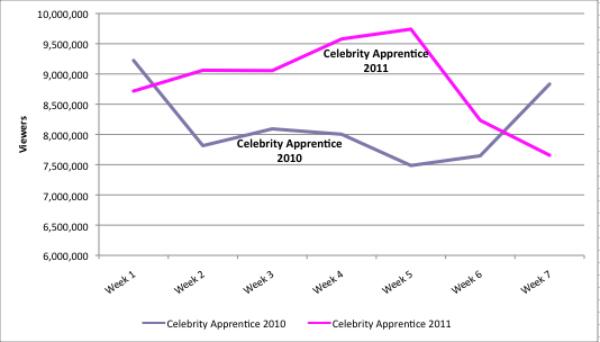 apprentice-ratings.jpg