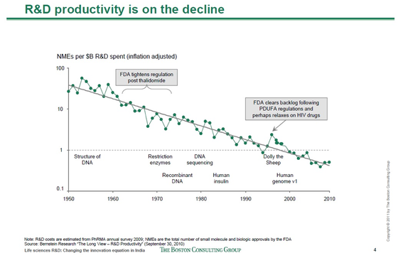 R&D constant dollar graph.png