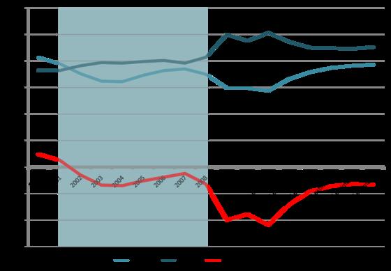 Bush and Deficits.png