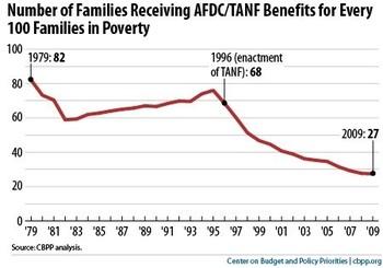 Thumbnail image for tanf benefits drop.jpg