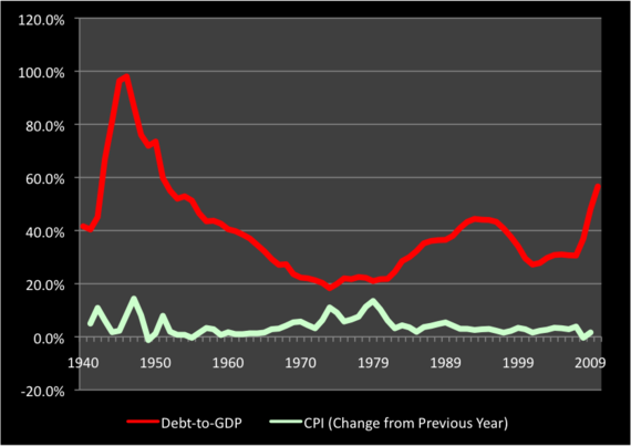 debt and inflation.png