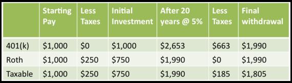 Roth v 401k v taxable.png