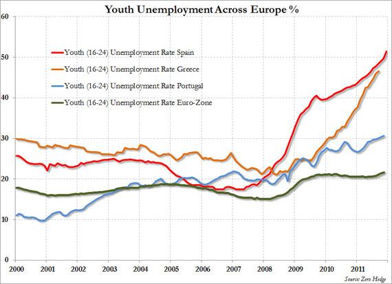Youth Unemployment Europe_0.jpg