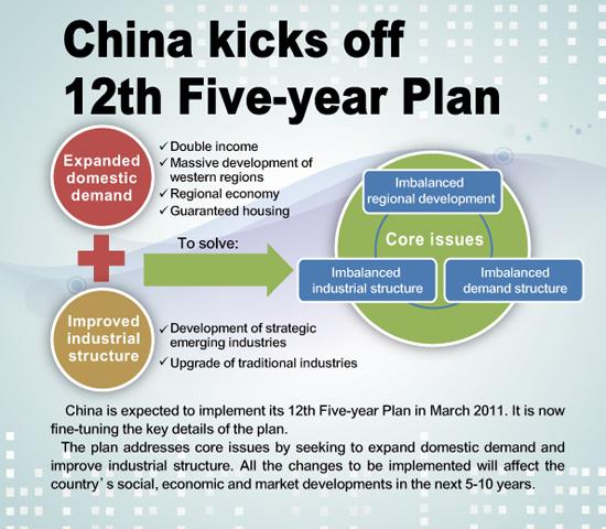 12_5_year_plan_implementation_Fallows.jpg