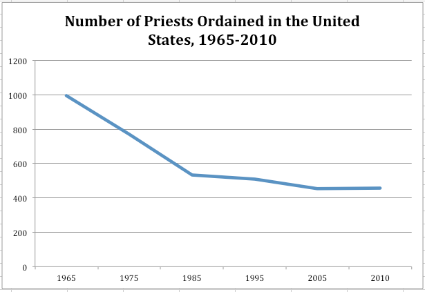 Number of priests ordained.png