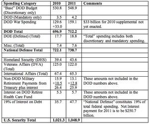 2011 DoD Spending Table.jpg