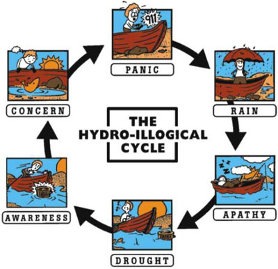 hydroillogical cycle.jpg