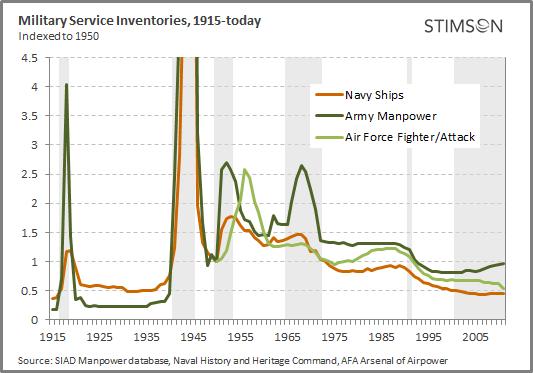 military-inventories.jpg