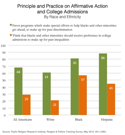 GoTW-Affirmative-Action-and-College-Admissions-05-27-2013.jpg