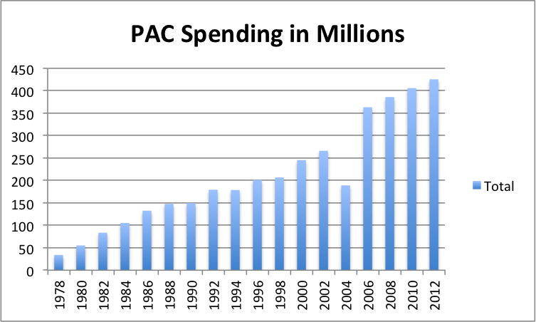 PAC Spending.png