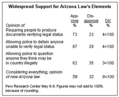 Pew AZ immigration chart.jpg