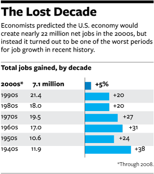 The Lost Decade.png