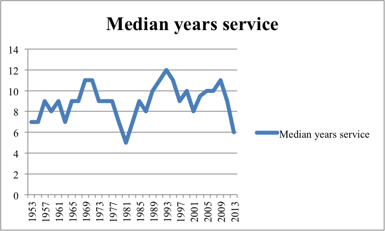 Years Service.png
