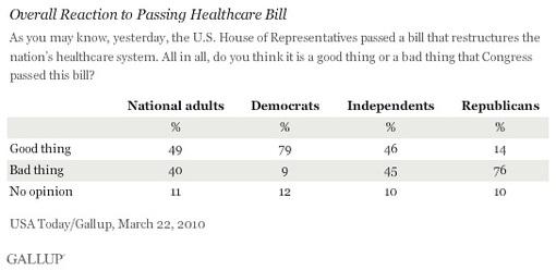 Health care passage poll.jpg