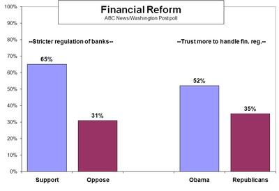 Financial reform ABC poll.jpg