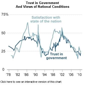 Pew trust in gov graph 2.jpg
