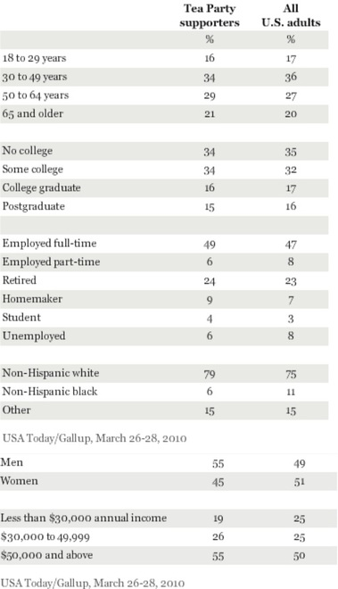 Tea partiers Gallup.jpg