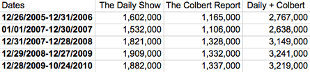 Stewart Colbert spreadsheet.png