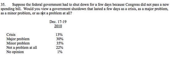 CNN government shutdown poll.png