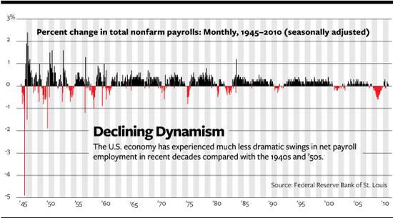 Declining Dynamism.png