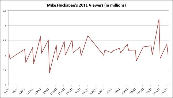 Mike Huckabee 2011 viewers 2.jpg