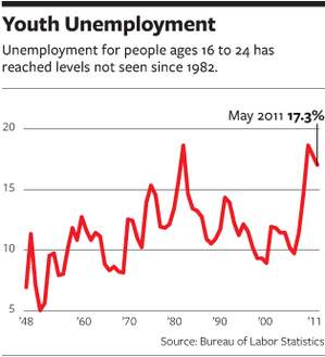 Youth unemployment NJ graph.png