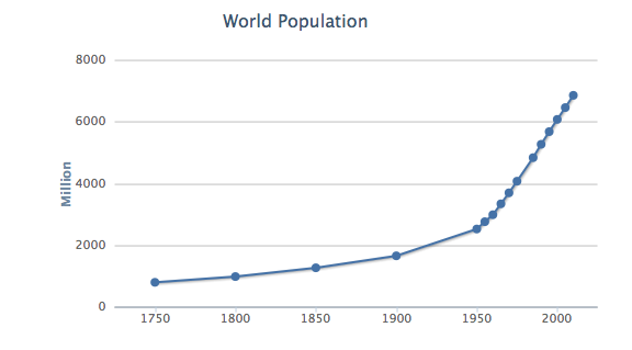 world population since 1750.png