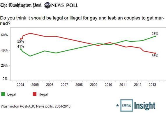 gay-marriage-trend2.jpg