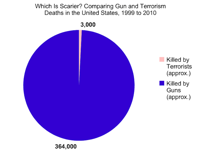gun and terrorism graphic.png