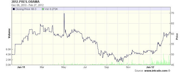 intrade obama reelection.png