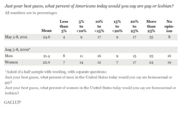 percentgayguess.jpg