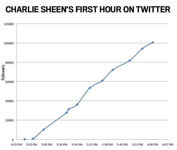 Charlie SheenonTwitter.jpg