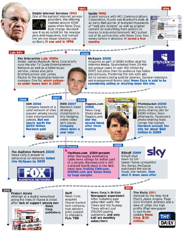 MurdochInternetPost.jpg