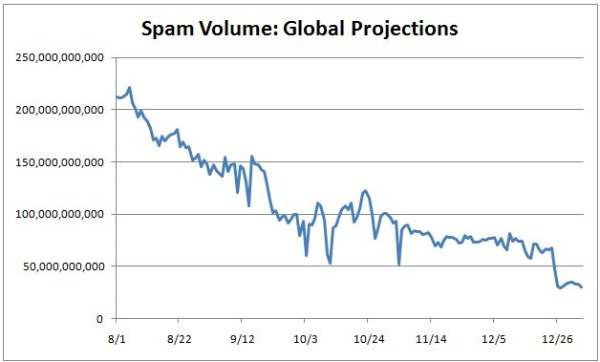 SpamGlobalProjections2.JPG