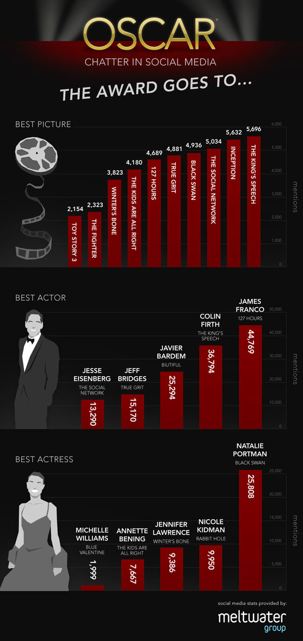 Oscar_Infographic_page.jpg