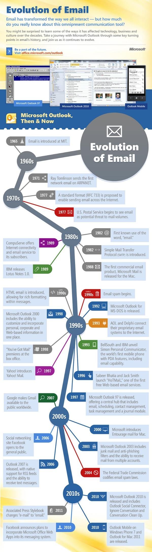 email-evolution-640.jpg