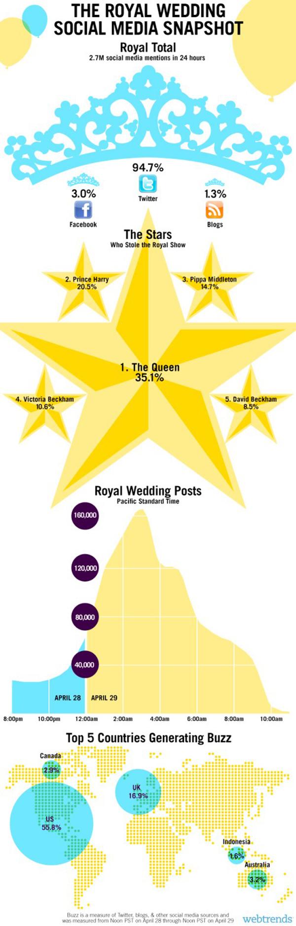 royal-wedding-infographic3.jpg