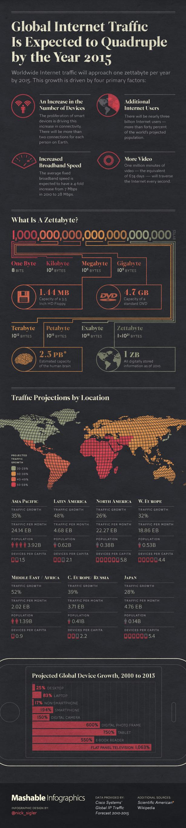 global-internet-traffic-mashable-infographics-640.jpg