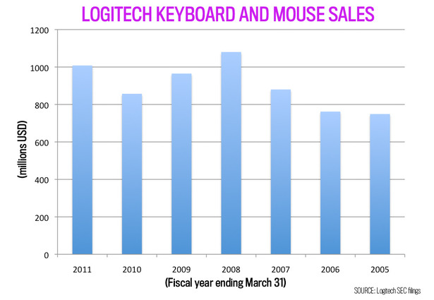 Logitech-Keyboard-and-mouse-sales.jpg